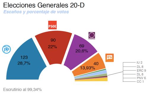 Elecciones20D-Resultados_99Escrutado